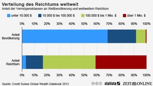 infografik-reichtum-540x304