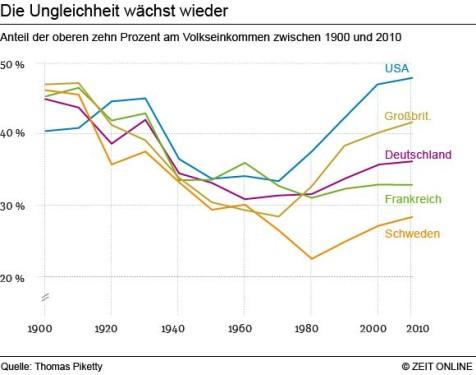 Diagramm zu steigender sozialen Ungleichheit in Frankreich, Scheweden, G.B., Deutschland und den USA