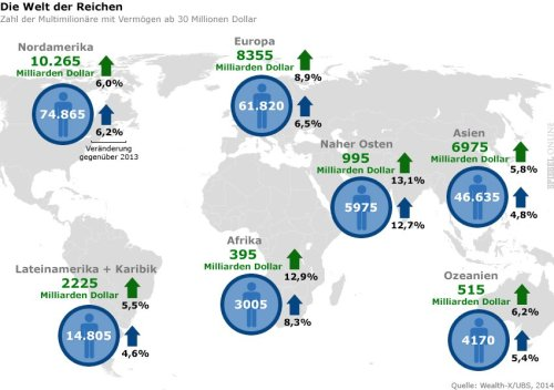 Zahl der Mulitmillionäre mit Vermögen ab 30 Mio. Dollar. Quelle: Spiegel Online